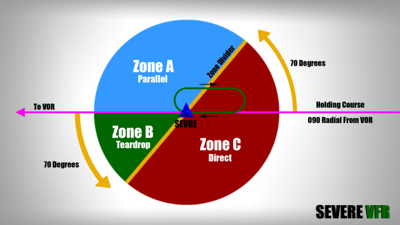 Holding pattern zone and entry chart