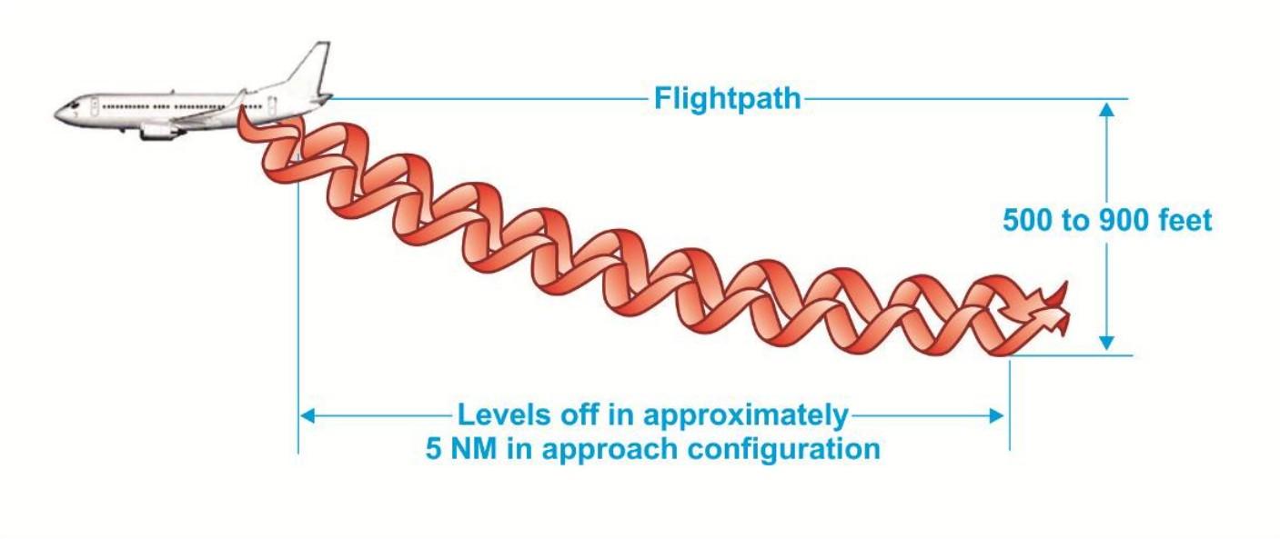 Aircraft Wingtip Vortices Vs Altitude Chart