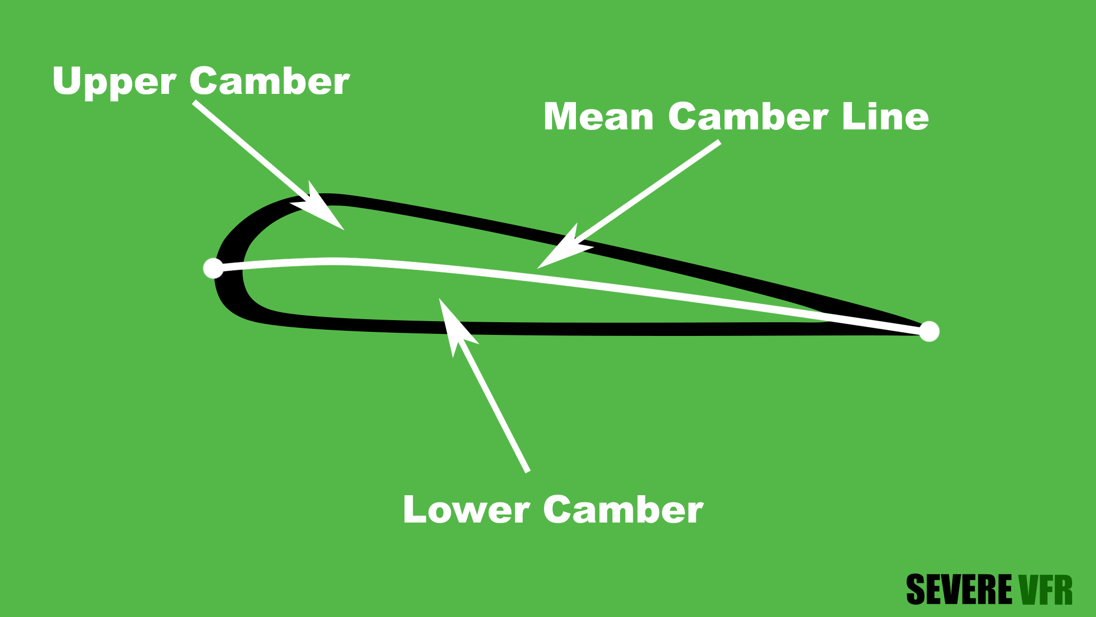 airfoil mean camber line, upper camber, and lower camber explanation graphic