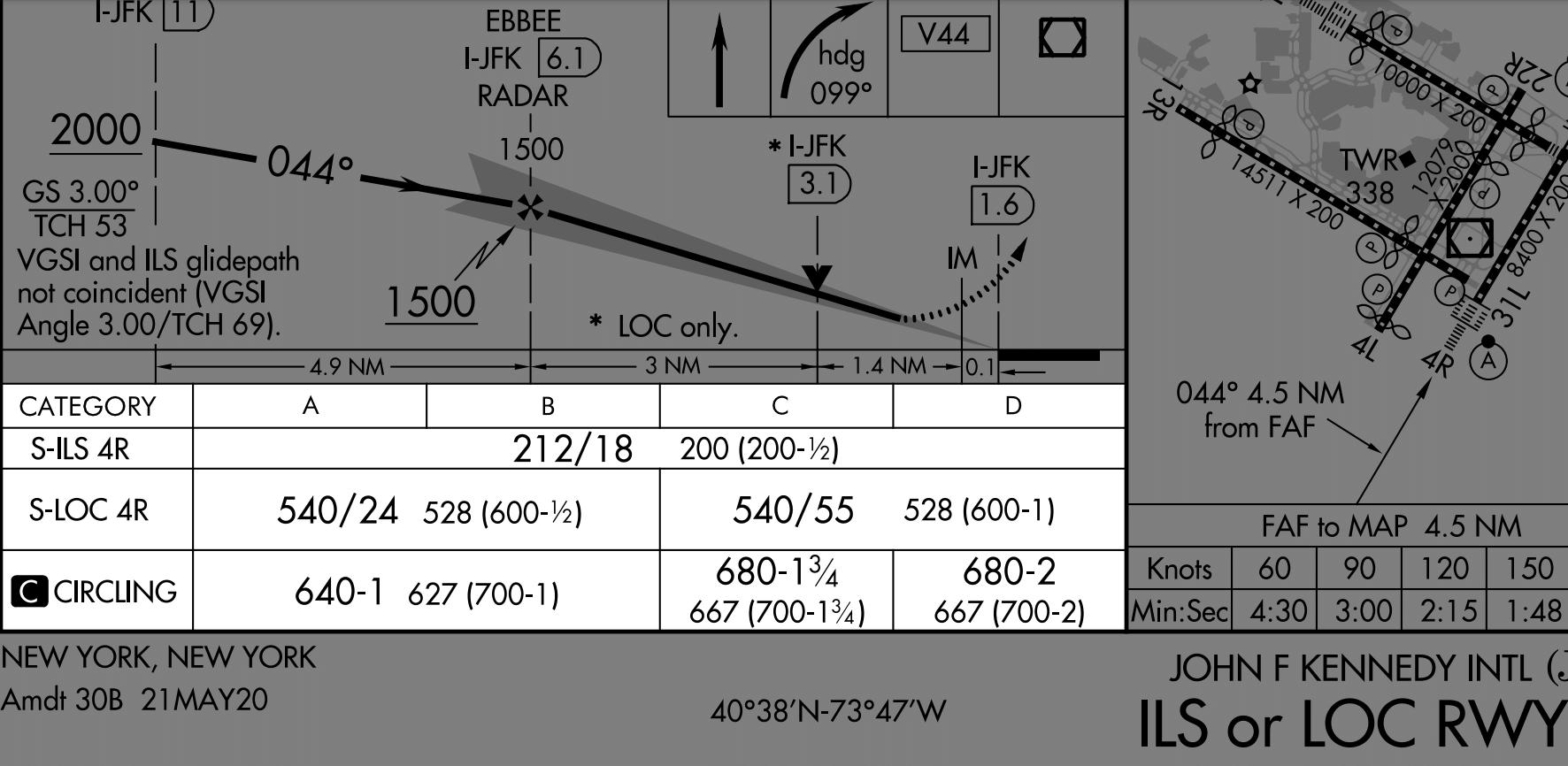 Approach Plate Minimum Graphic