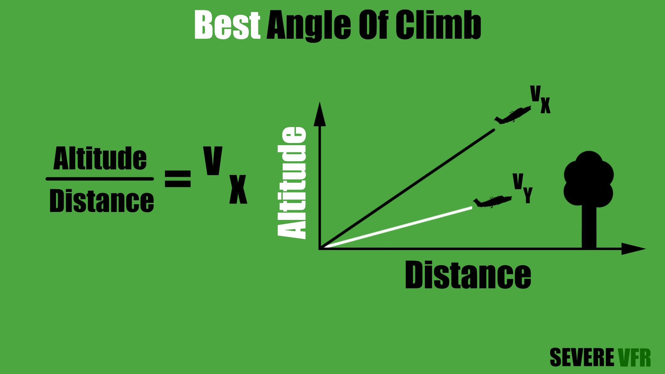 Best Angle Of Climb Ratio Chart