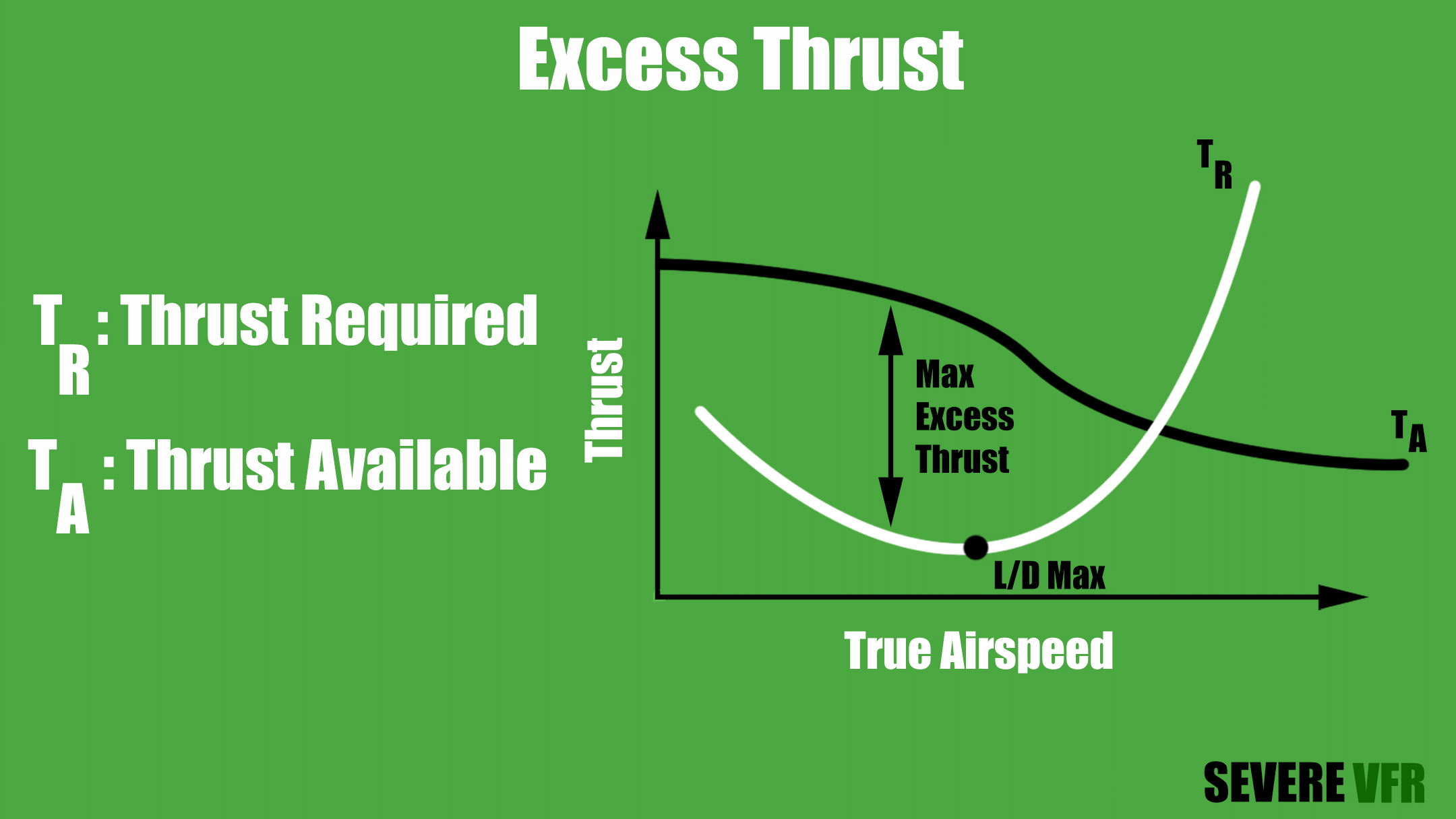 Thrust Required Vs Thrust Available Chart