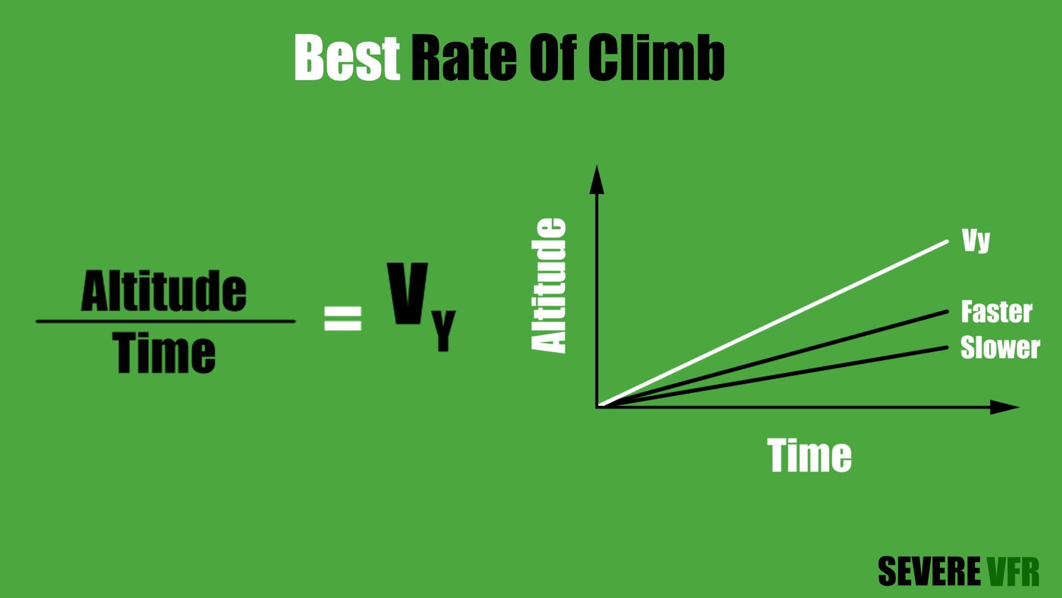 Best Rate Of Climb Ratio Chart