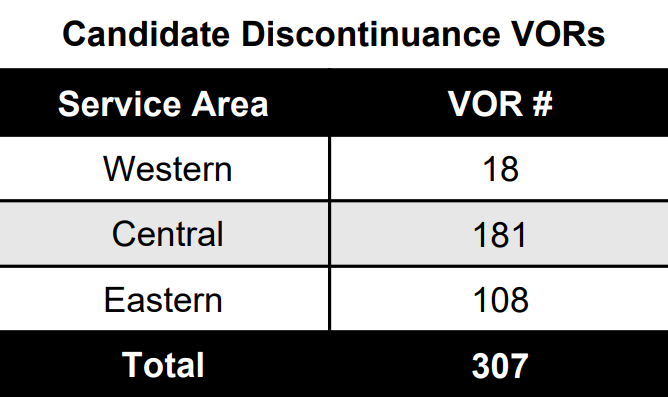 Graphic Of Retained And Discontinued VORs