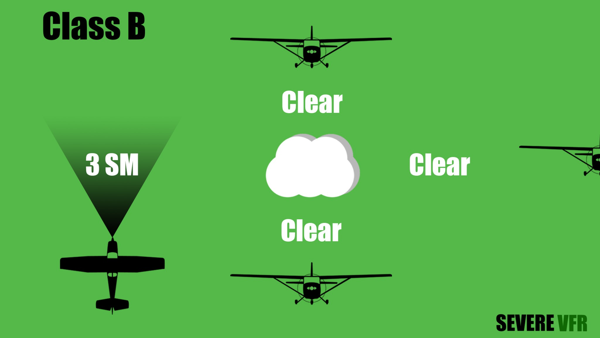 Class B VFR Weather Minimums Explanation Graphic