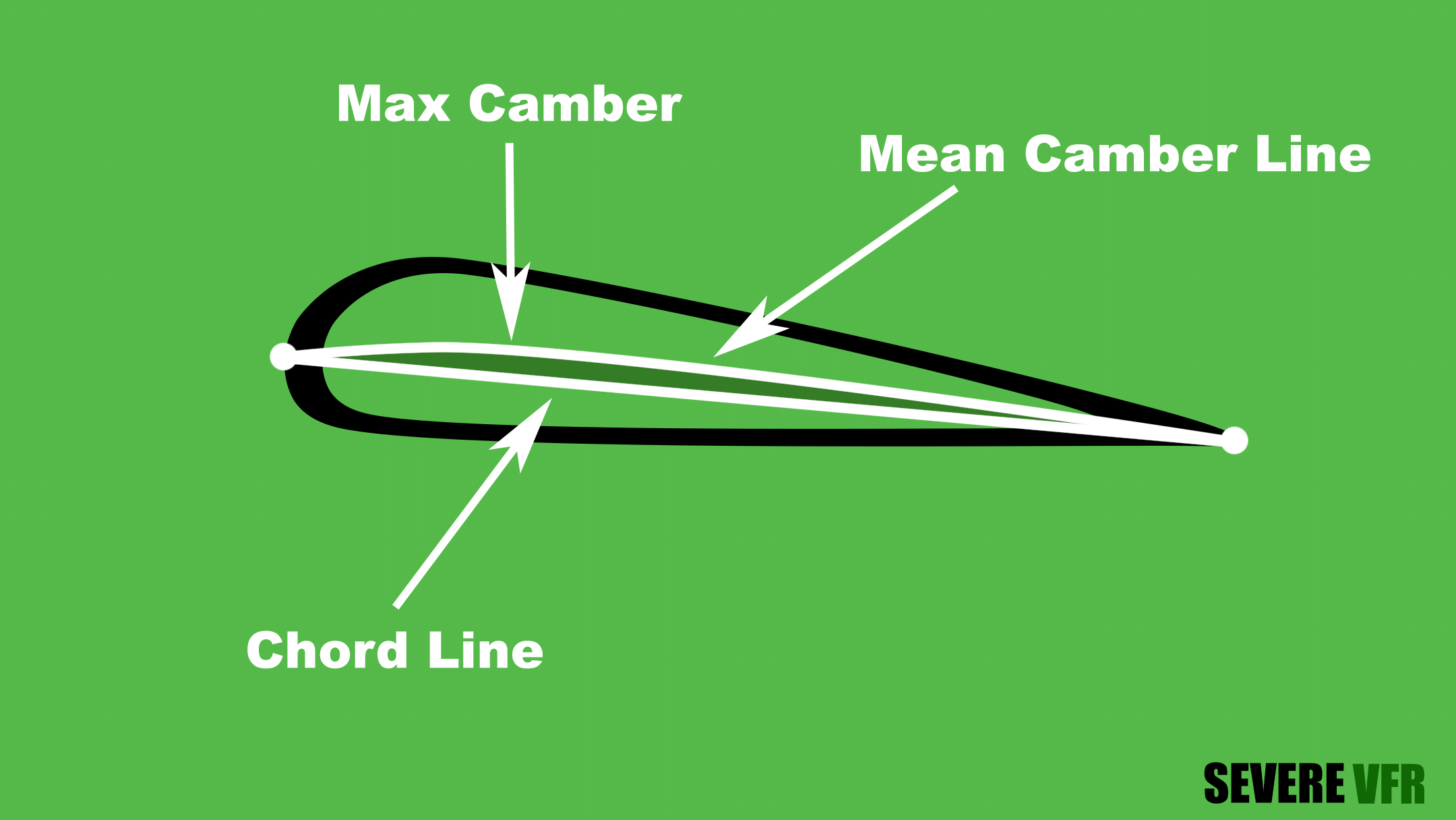 max camber, mean camber line, and chordline graphic
