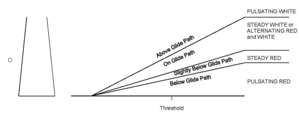 PVASI Diagram
