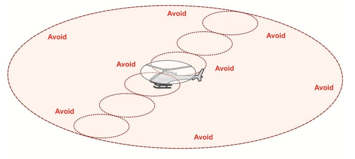 Areas To Avoid Due To helicopter wingtip vortices