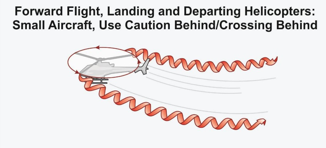 Vortices produced by foreword traveling helicopter